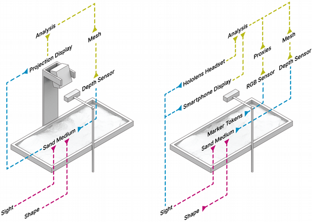 Diagram of the system components that comprise a 'standard' tangible table setup (left) as compared to an setup that forgoes the projector in favour of an augmented reality display.